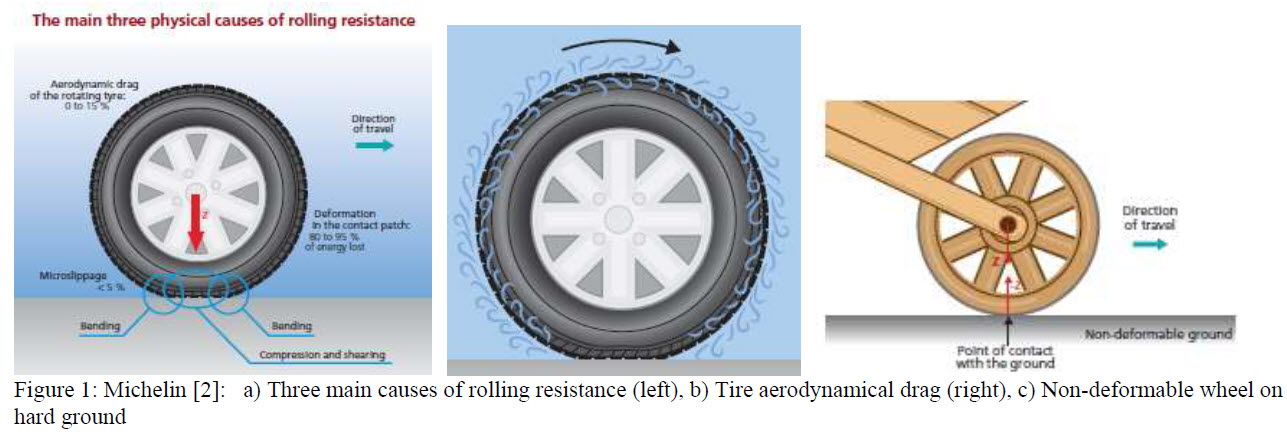 Figure 1 - Three Physical Causes of rolling resistance