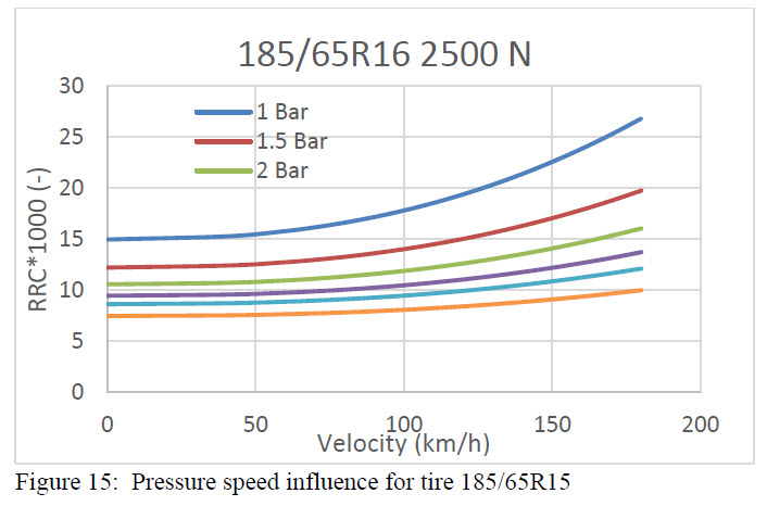 Figure 15 - Pressure speed influence for tire 185-65R15