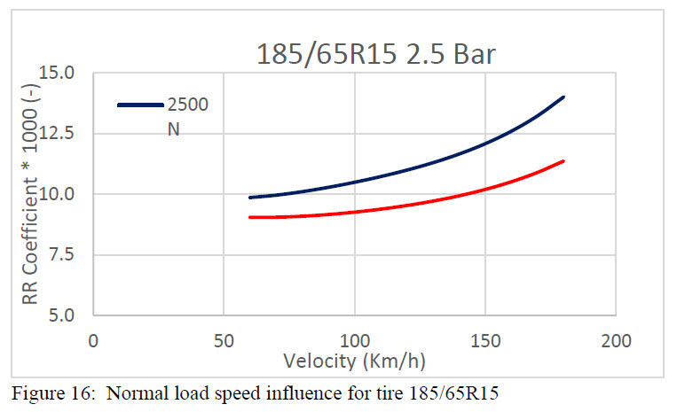 Figure 16 - Normal load speed influence for tire 185-65R15