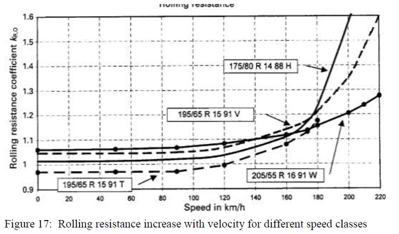 Figure 17 - Rolling resistance increase with velocity for different speed classes