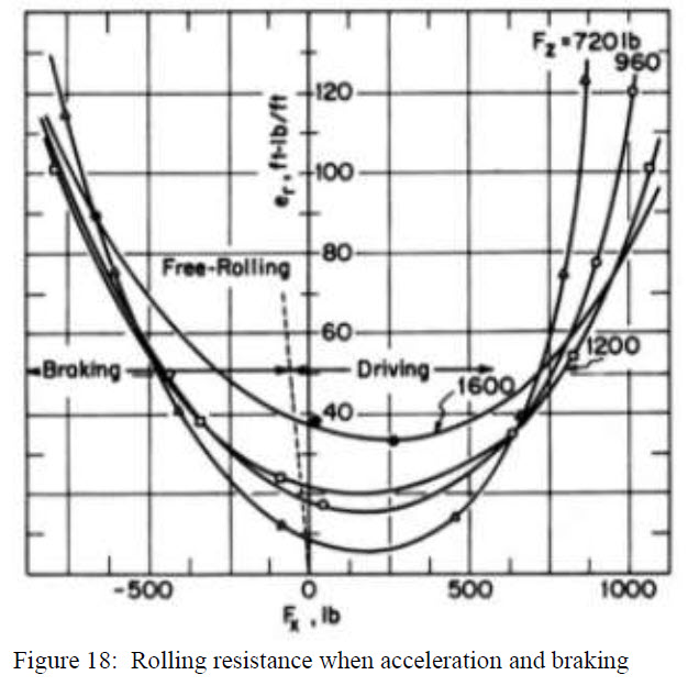 Figure 18 - Rolling resistance when acceleration and braking-1