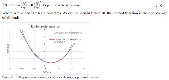 Figure 19 - Rolling Resistance when acceleration and braking - approximate function-1