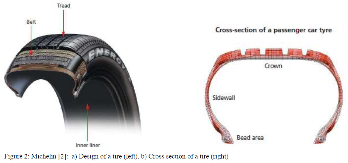 Figure 2 - Disign of a car tire and cross section