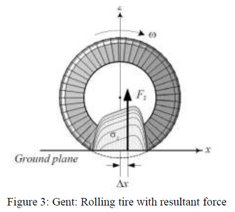 Figure 3 - Rolling tire with resultant force