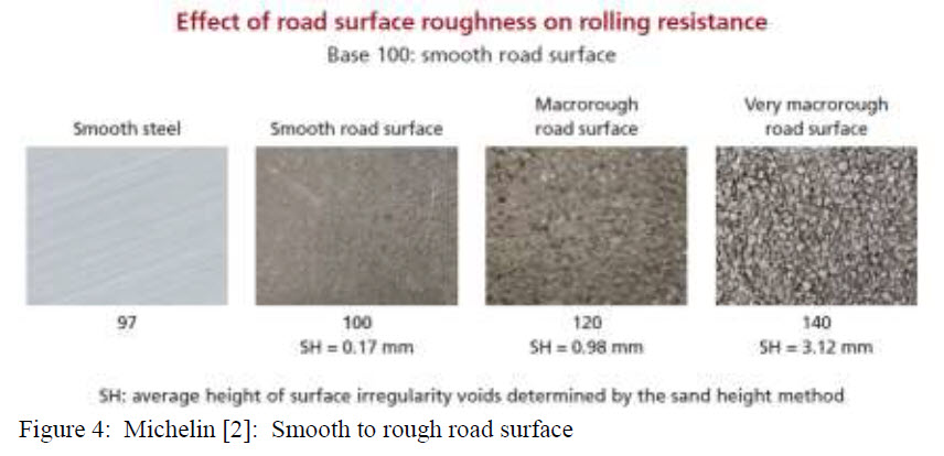 Figure 4 - Effect of road surface roughness on rolling resistance