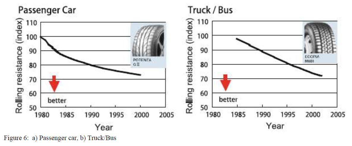 Figure 6 - Lowered rolling resistance over the years