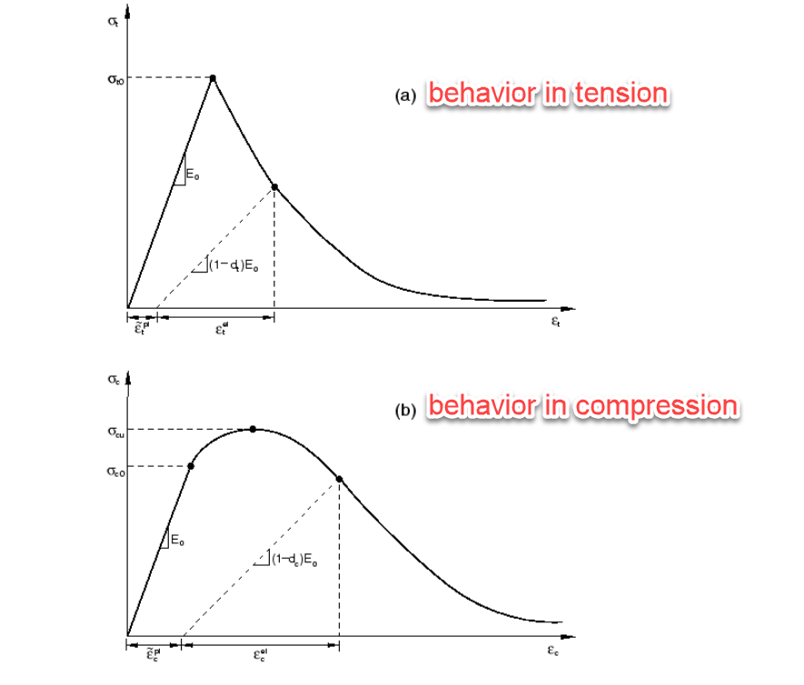 Figure 2_CDP stress strain curves