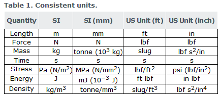 1_table_abaqus_units