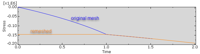 5_mesh_to_mesh_solution_mapping_stress
