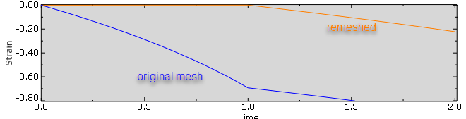 6_mesh_to_mesh_solution_mapping_strain