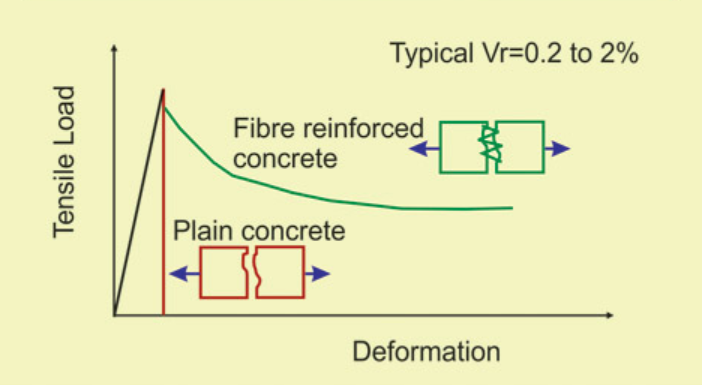 Figure1(concrete behavior under tension)