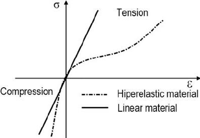 Stress-strain-curve-for-non-linear-hyperelastic-material-25